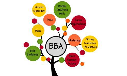 Top 50 BBA Colleges in India