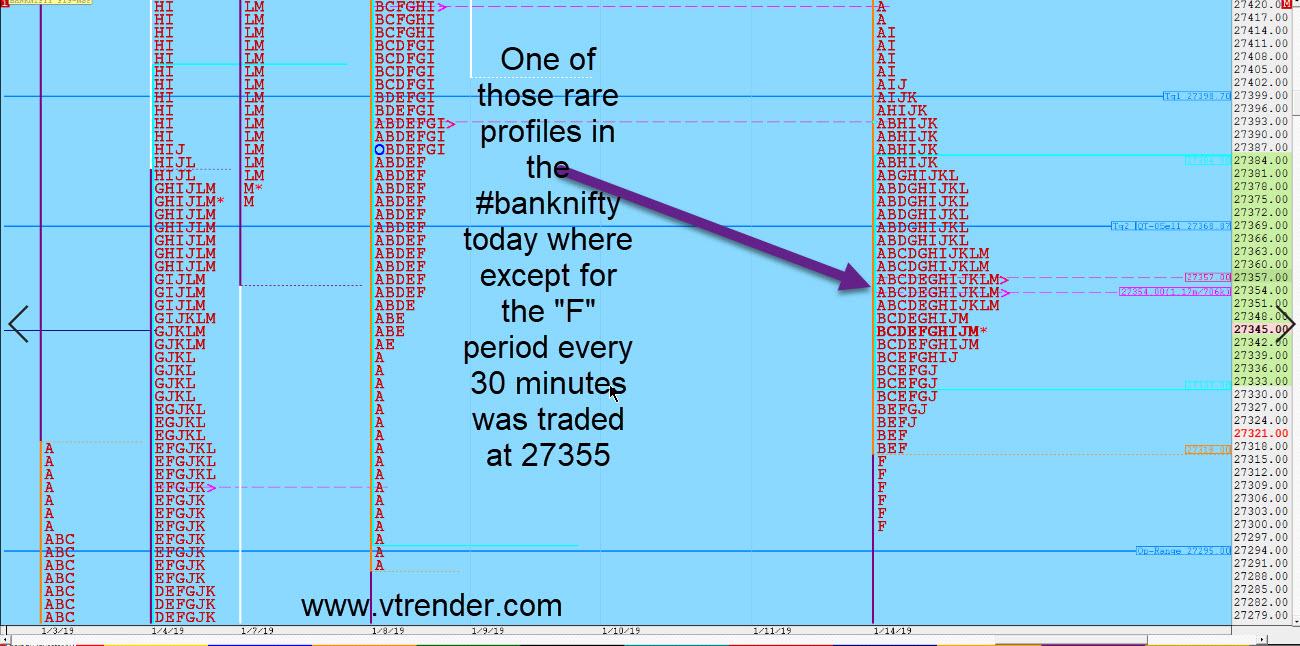 Market Profile Charts