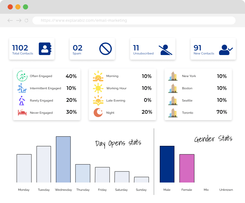 ExplaraBiz.com Email Campaign 99% Open rate